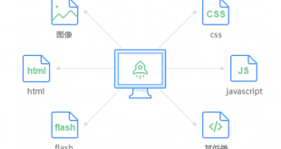 如何让附件与网站分离,并启用二级域名CDN加速缩略图